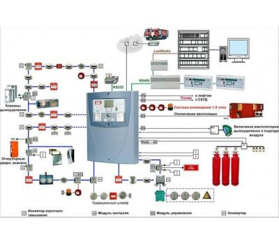 Разработка проекта системы пожаротушения